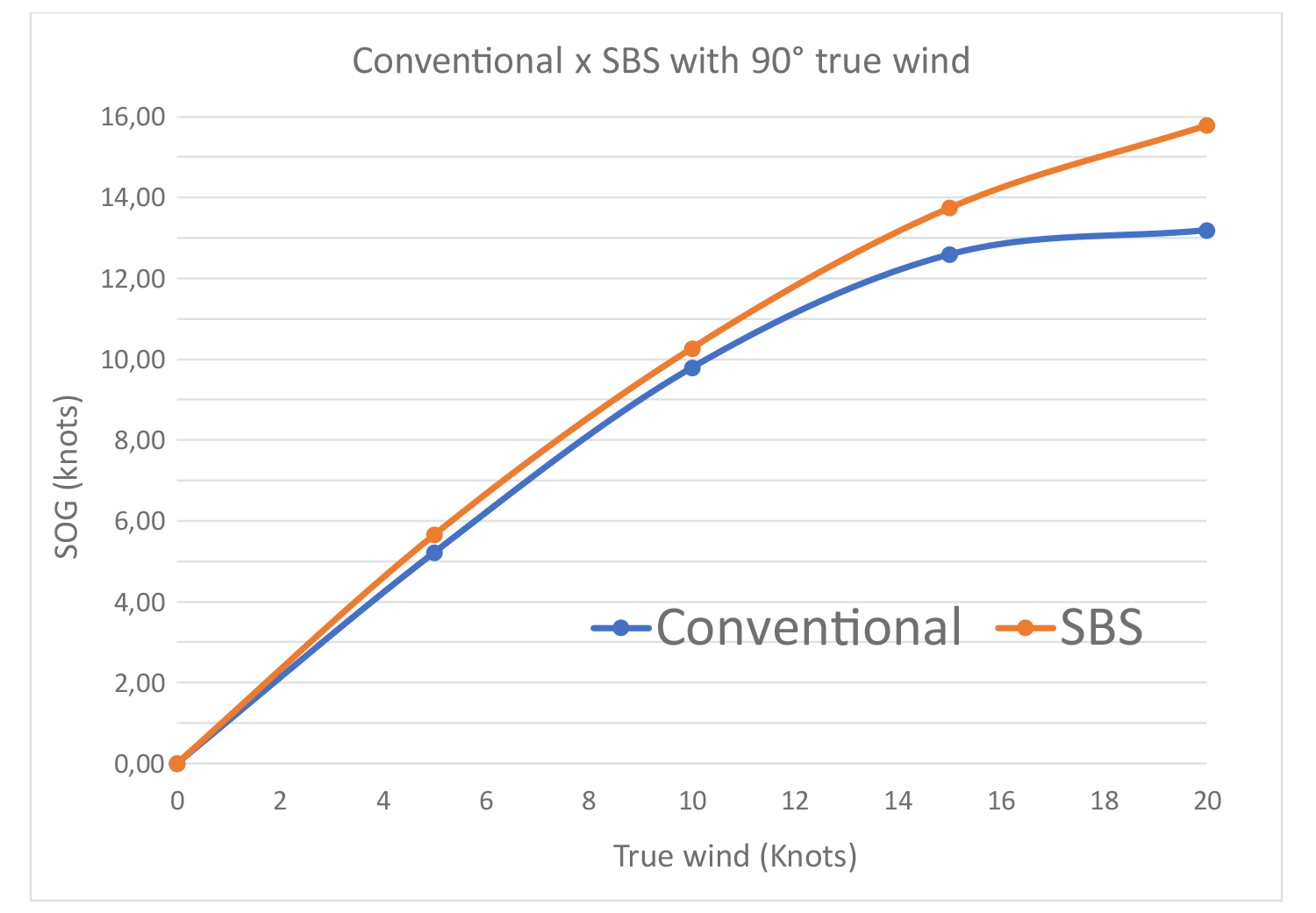 Graph 2: Comparison between powers generated by wind in the different boats
