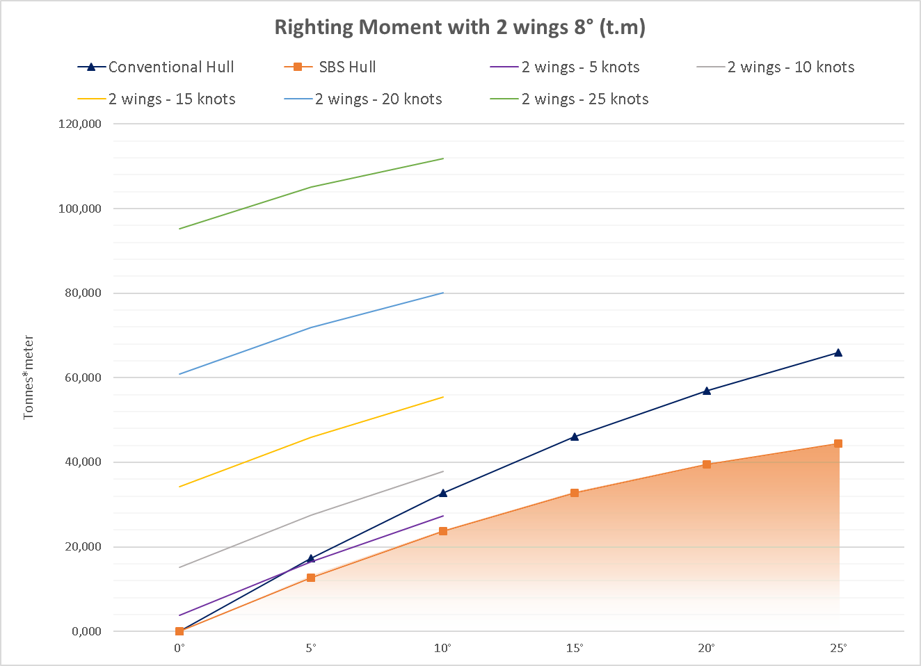 Graphic 10: Righting moment with 2 wings and 8° angle