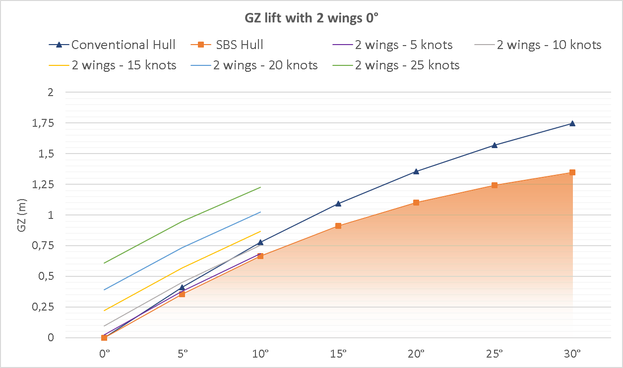 Graphic 4: Hull plus SBS GZ for 2 lift wings close to 0° attack angle