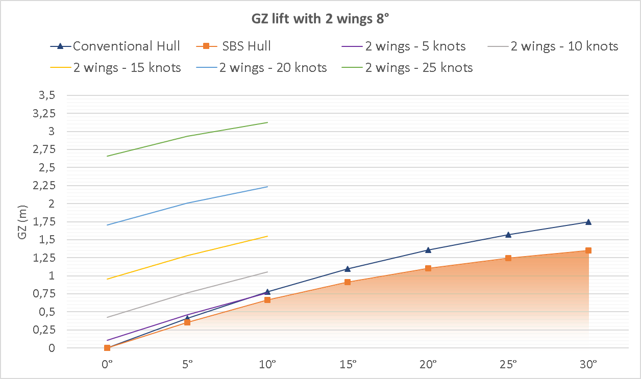 Graphic 5: Hull plus SBS GZ for 2 lift wings 8° attack angle