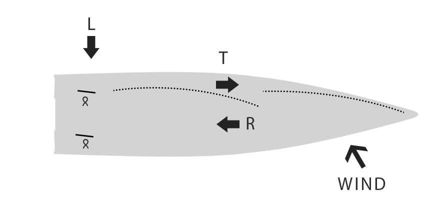 Every sailor, when tacking, knows how difficult it is sometimes to keep the bow from yaw and sail against the wind. 