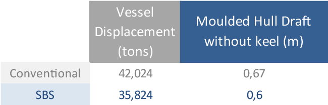 Table 1: Comparison between hulls